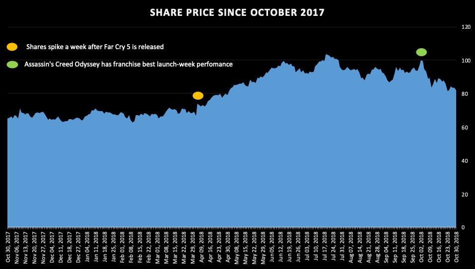 ubisoft share price since 2017