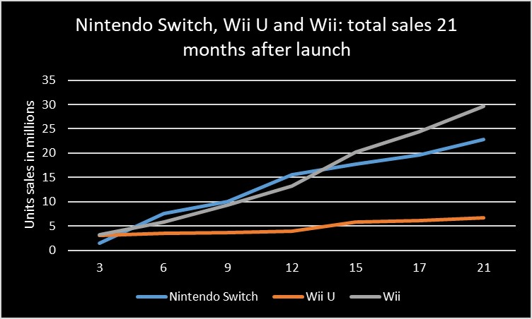 Nintendo Switch Wii U and Will Total Sales
