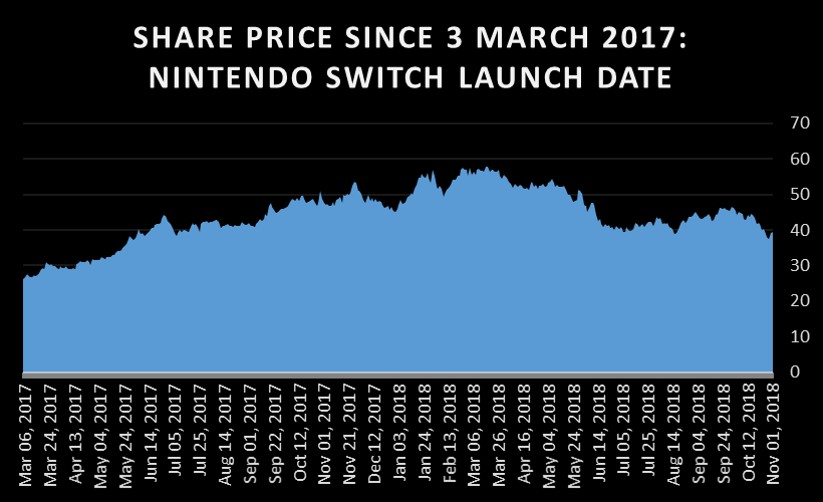 nitendo switch share price March 2017 to November 2 2018